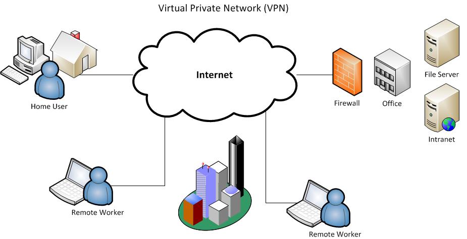 Praca zdalna w firmie - VPN schemat działania