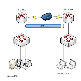 Praca zdalna w firmie - Schemat VPN S2S